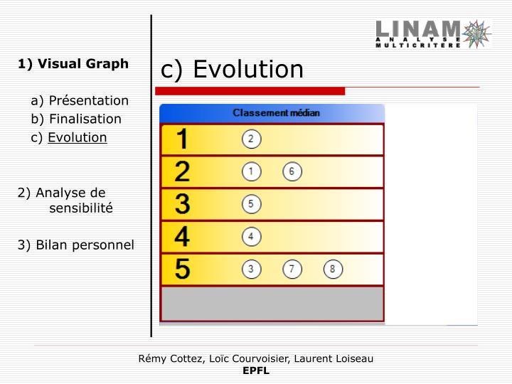 c) Evolution