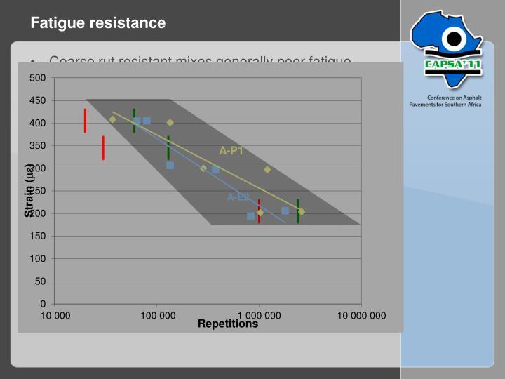 Fatigue resistance