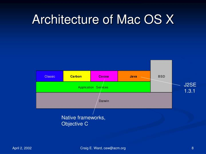 Architecture of Mac OS X