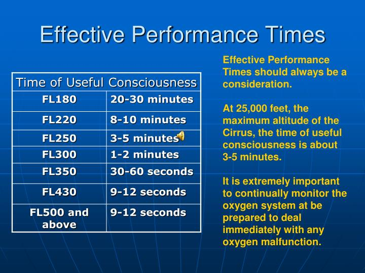 Effective Performance Times