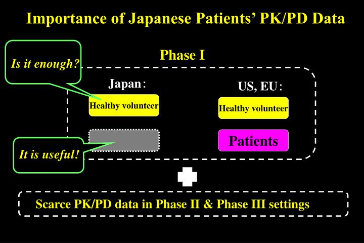 Importance of Japanese Patients' PK/PD Data