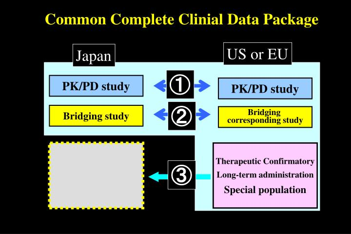 Common Complete Clinial Data Package