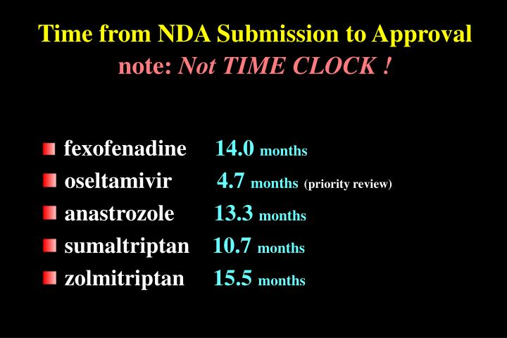 Time from NDA Submission to Approval