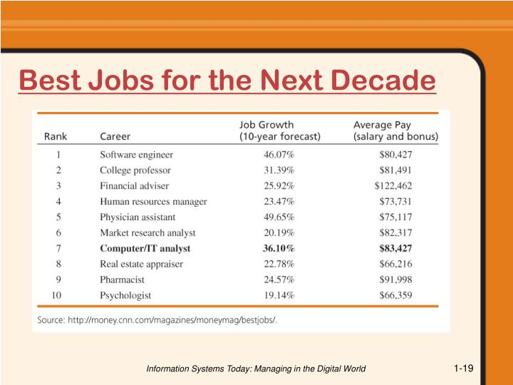 Best Jobs for the Next Decade