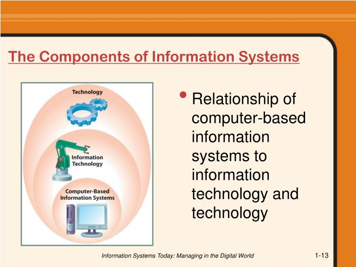 The Components of Information Systems
