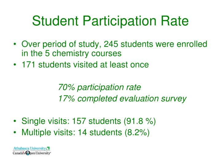 Student Participation Rate