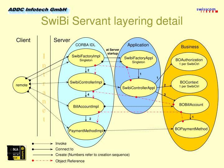 SwiBi Servant layering detail