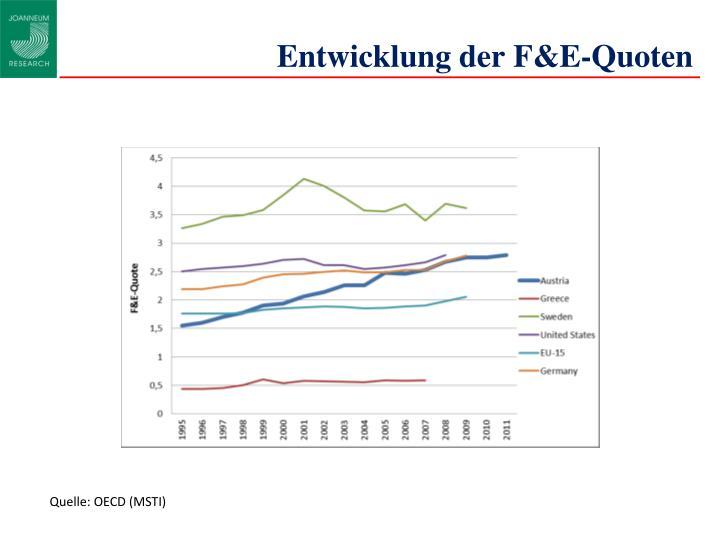 Entwicklung der F&E-Quoten