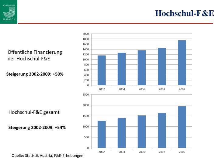 Hochschul-F&E