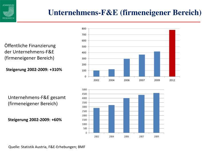 Unternehmens-F&E (firmeneigener Bereich)