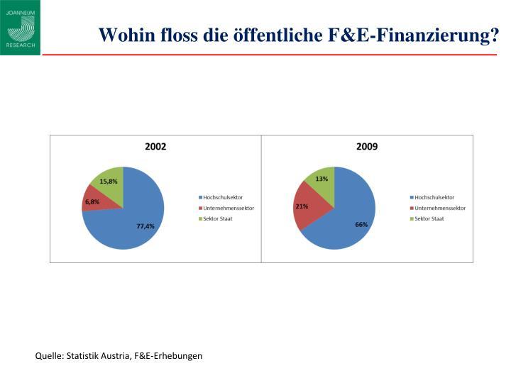 Wohin floss die öffentliche F&E-Finanzierung?