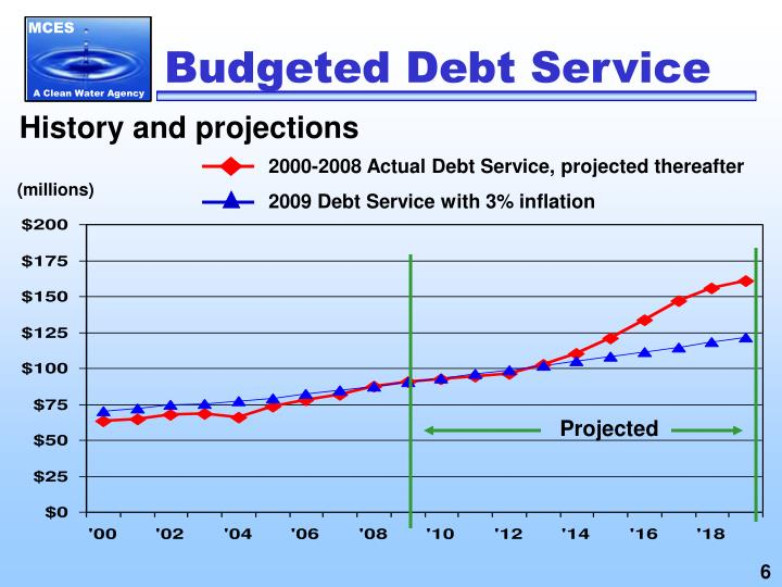 Budgeted Debt Service