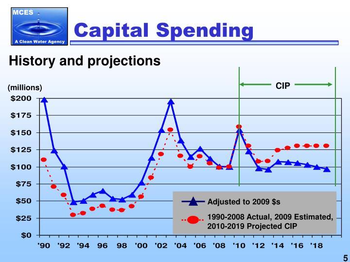 Capital Spending