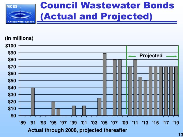 Council Wastewater Bonds (Actual and Projected)