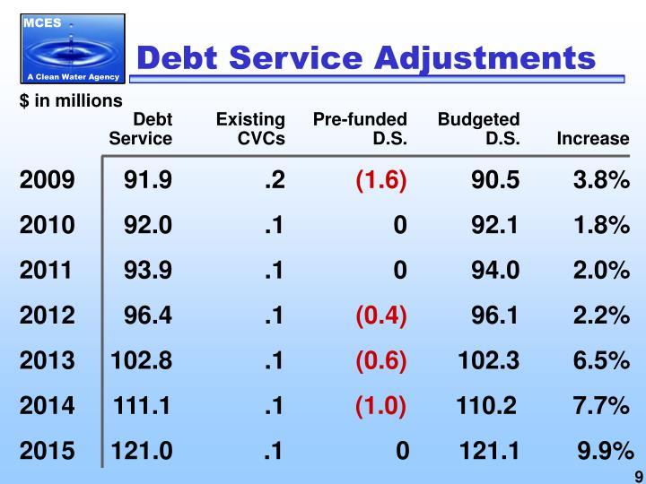 Debt Service Adjustments