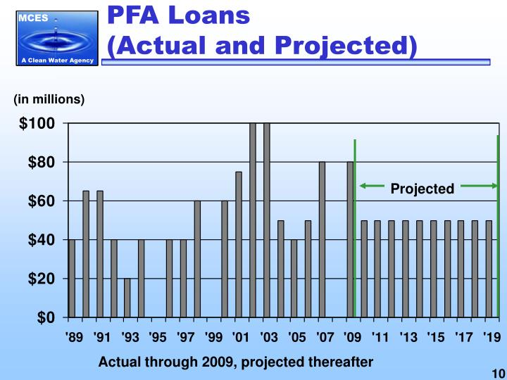 PFA Loans
