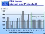 pfa loans actual and projected