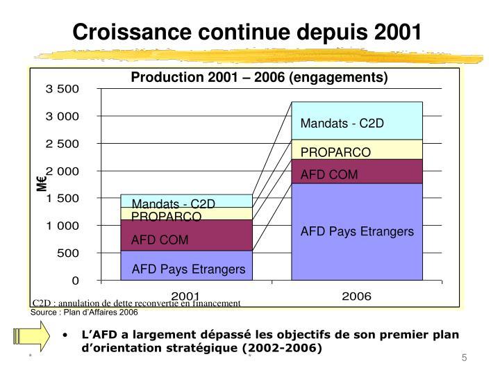Croissance continue depuis 2001
