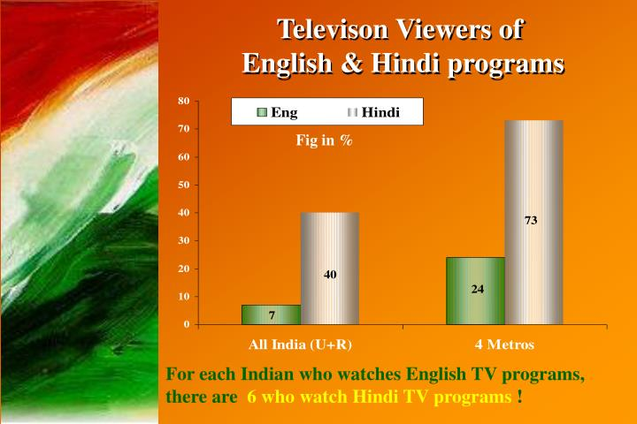 Televison Viewers of
