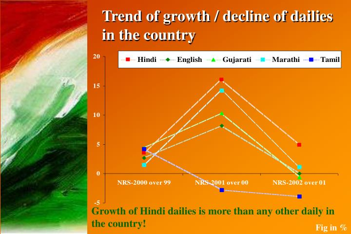 Trend of growth / decline of dailies in the country