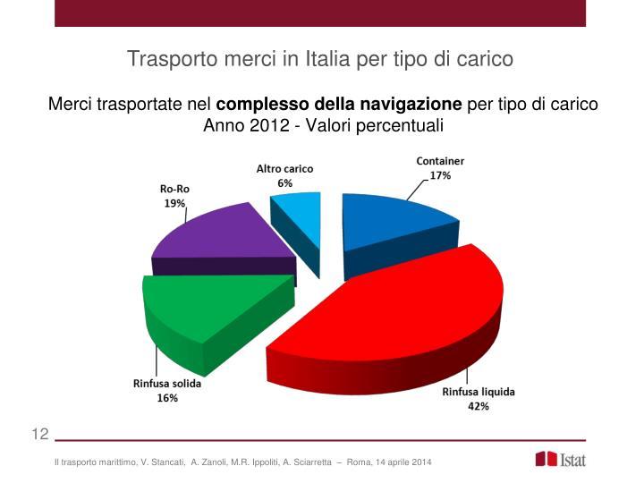 Trasporto merci in Italia per tipo di carico