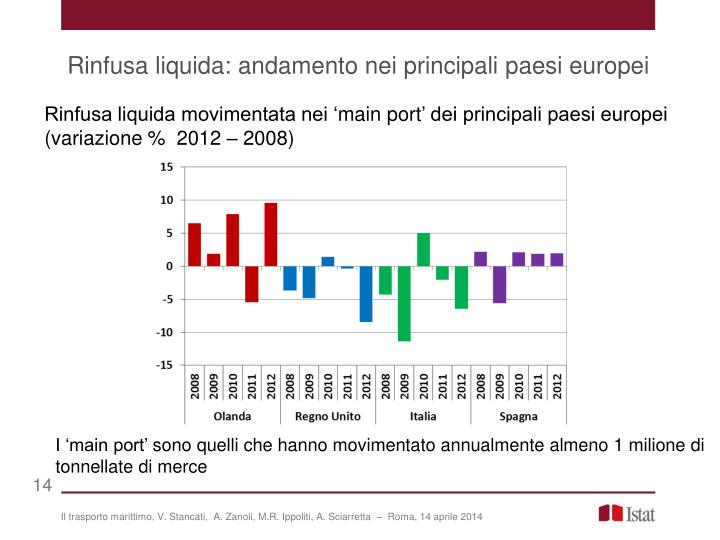 Rinfusa liquida: andamento nei principali paesi europei