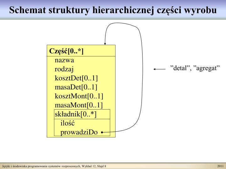 Schemat struktury hierarchicznej części wyrobu