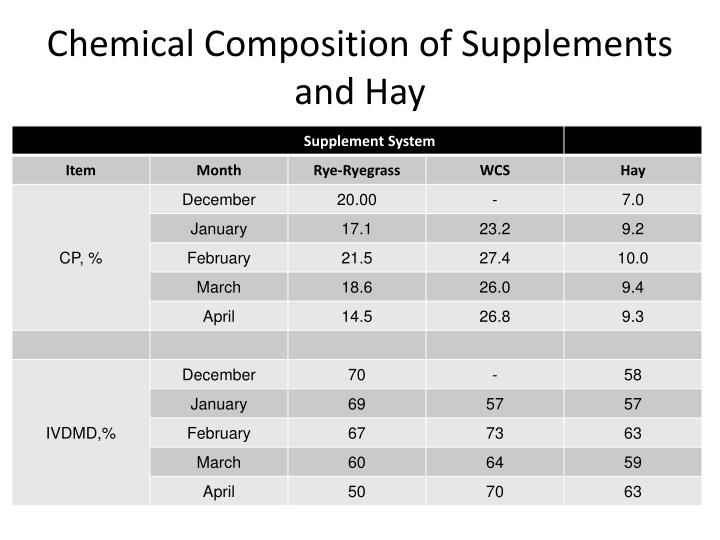 Chemical Composition of Supplements and Hay