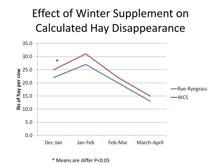 Effect of Winter Supplement on Calculated Hay Disappearance