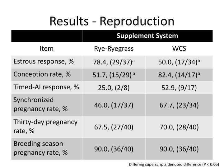 Results - Reproduction