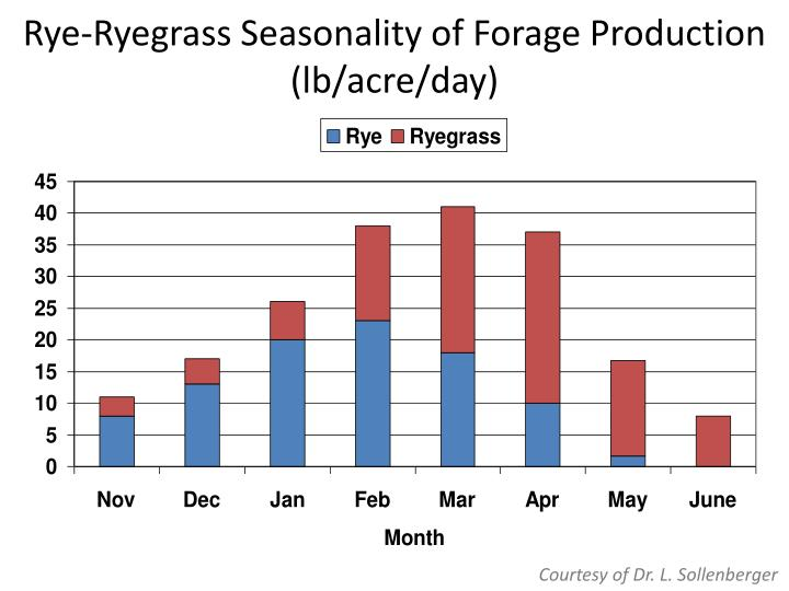Rye-Ryegrass Seasonality of Forage Production (lb/acre/day