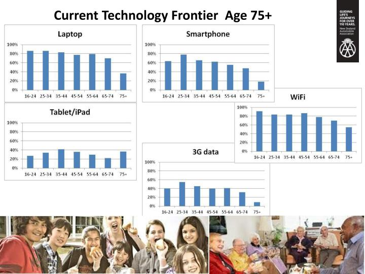 Current Technology Frontier  Age 75+