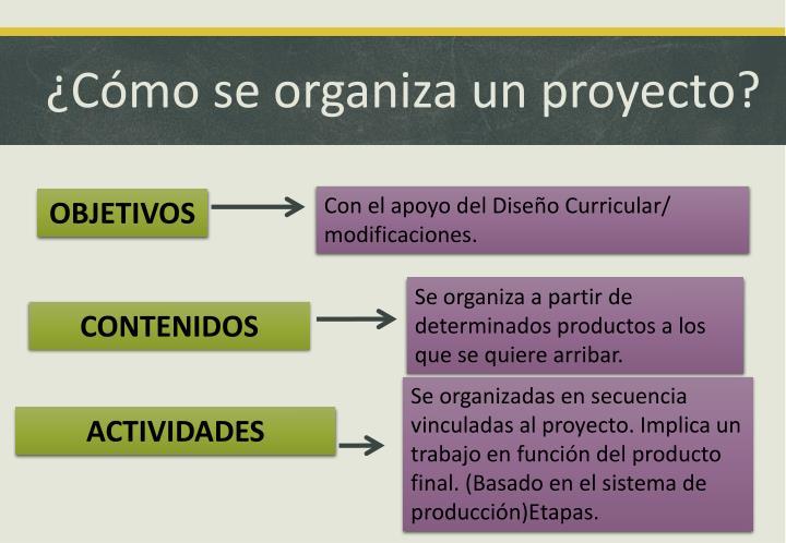 ¿Cómo se organiza un proyecto?