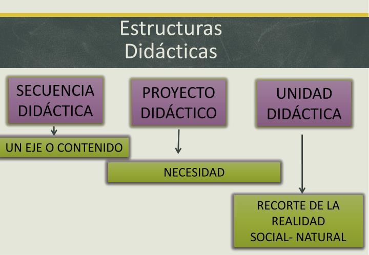 Estructuras Didácticas