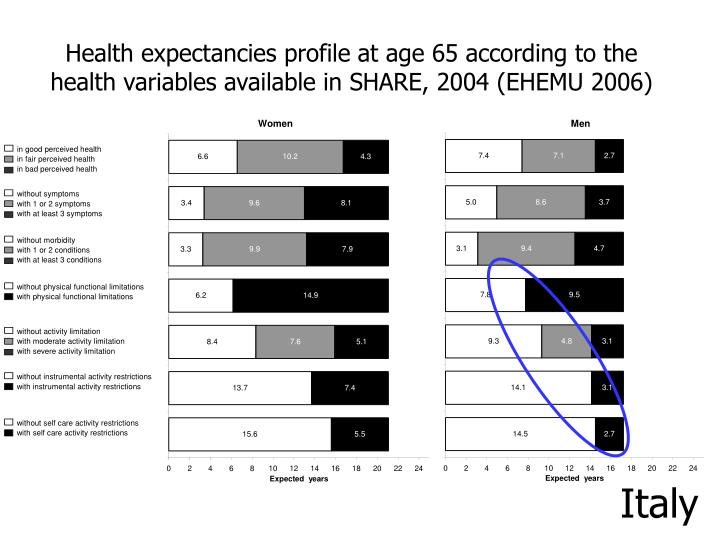 Health expectancies profile at age 65 according to the health variables available in SHARE, 2004 (EHEMU 2006)