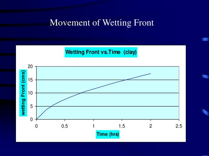 Movement of Wetting Front
