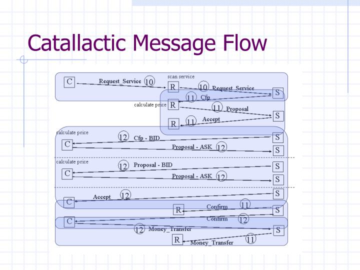 Catallactic Message Flow