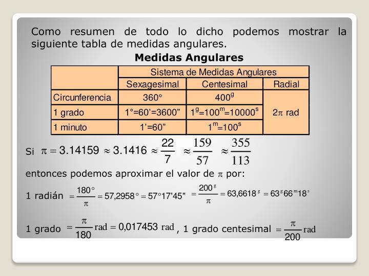 Como resumen de todo lo dicho podemos mostrar la siguiente tabla de medidas angulares.
