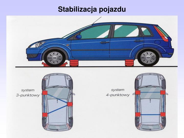 Stabilizacja pojazdu