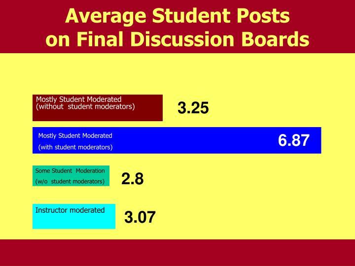 Average Student Posts