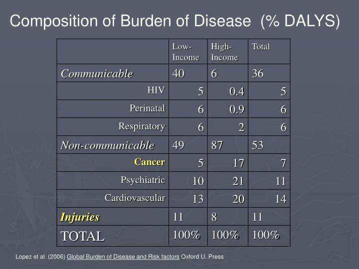Composition of Burden of Disease  (% DALYS)
