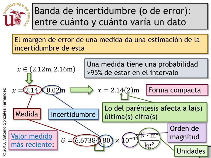 Banda de incertidumbre (o de error): entre cuánto y cuánto varía un dato