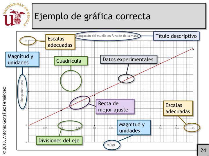 Ejemplo de gráfica correcta