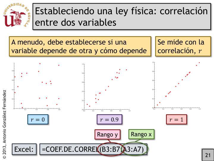 Estableciendo una ley física: correlación entre dos variables