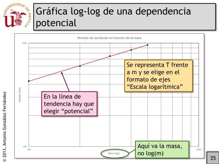 Gráfica log-log de una dependencia potencial