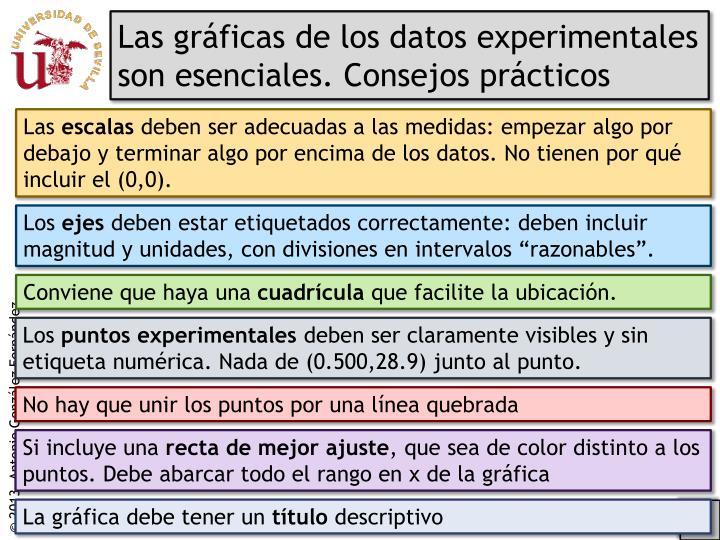Las gráficas de los datos experimentales son esenciales. Consejos prácticos