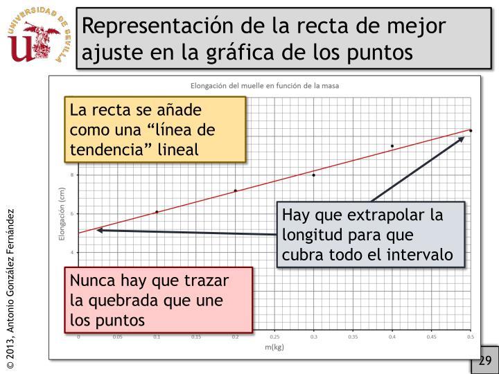 Representación de la recta de mejor ajuste en la gráfica de los puntos