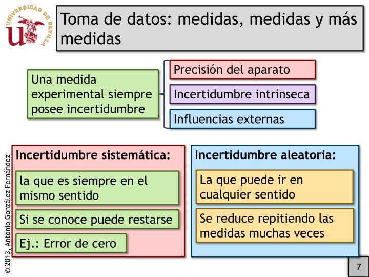 Toma de datos: medidas, medidas y más medidas