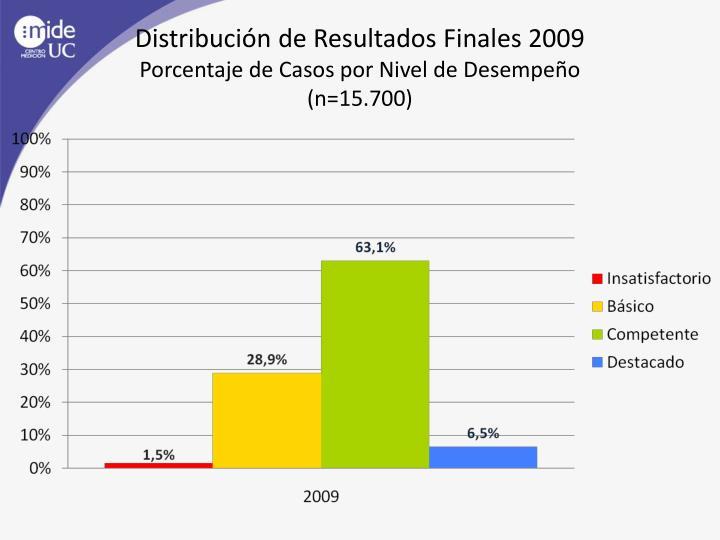 Distribución de Resultados Finales 2009