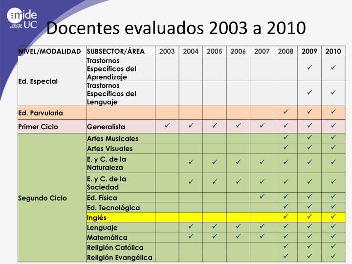 Docentes evaluados 2003 a 2010